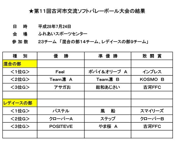 7gatsu_taikai